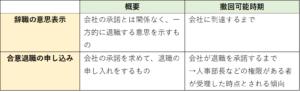 辞職と合意退職の撤回時期(表)