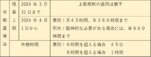 トラック運転手の労働時間規制(労働基準法)