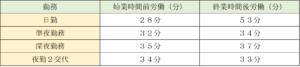 看護師の平均残業時間(始業時刻前・終業時刻後)