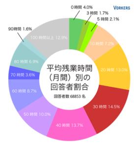 平均残業時間(2007年~2014年)