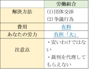労働組合の特徴(退職勧奨)
