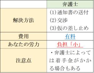 弁護士の特徴(退職勧奨)