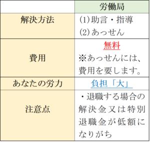 労働局の特徴(退職勧奨)