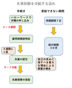 失業保険【3か月】