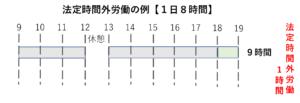 法定労働時間の例 1日8時間