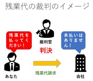 残業代の裁判のイメージ