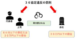 36協定違反の罰則の対象