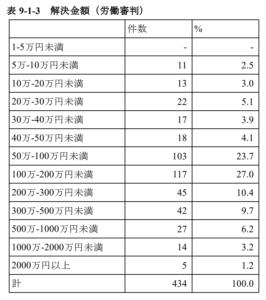 JILPT 労働審判 解決金 相場 (1)