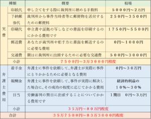 労働審判の費用一覧3