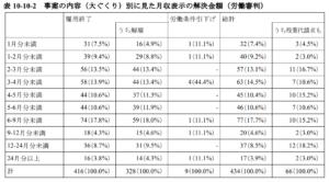 事案別 解決金額(労働審判)