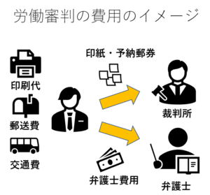 労働審判費用のイメージ