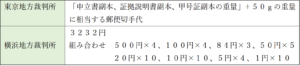 東京地方裁判所と横浜地方裁判所の予納郵券