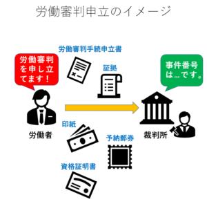 労働審判申立のイメージ