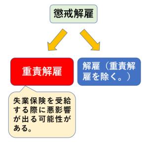 懲戒解雇の区分