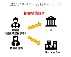 建設アスベスト裁判のイメージ