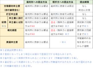 必要書類の提出方法(労働審判)