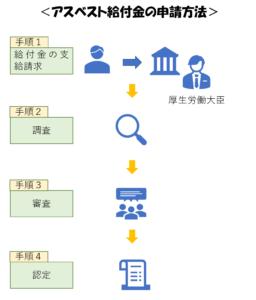 アスベスト給付金の申請方法