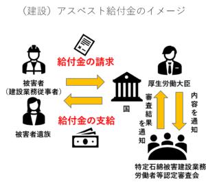 アスベスト給付金のイメージ