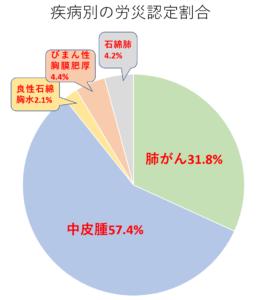 アスベスト被害の疾病別の労災認定割合