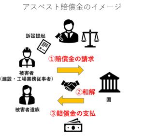 アスベスト賠償金のイメージ