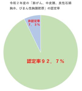 令和2年度のアスベスト被害の労災認定率