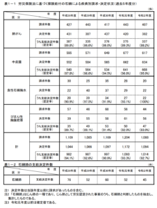 アスベスト被害の労災認定件数
