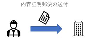 内容証明郵便の送付