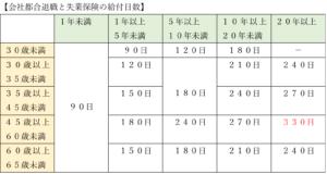 会社都合退職と失業保険の給付日数(定年)